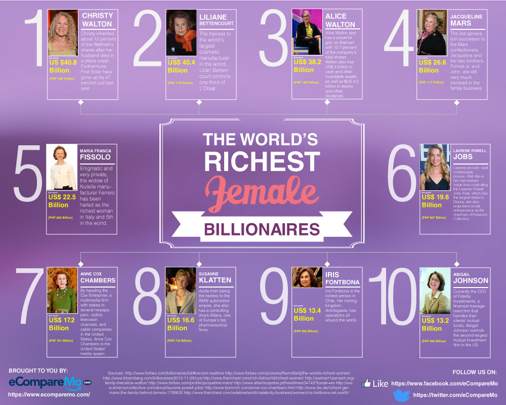 THE WORLD'S RICHEST FEMALE BILLIONAIRES