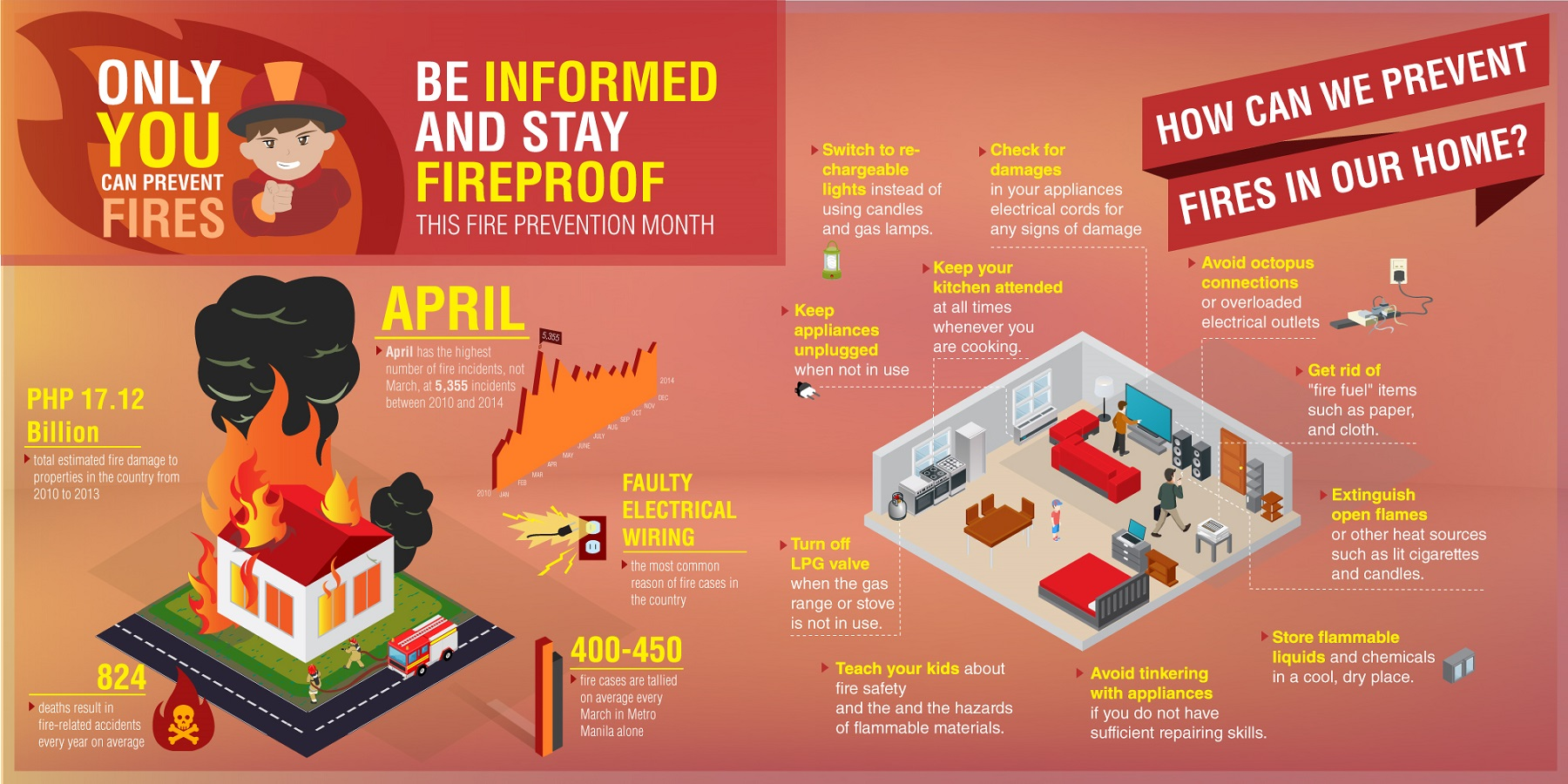 Only You Can Prevent Fires. Be Informed And Stay Fireproof This Fire Prevention Month